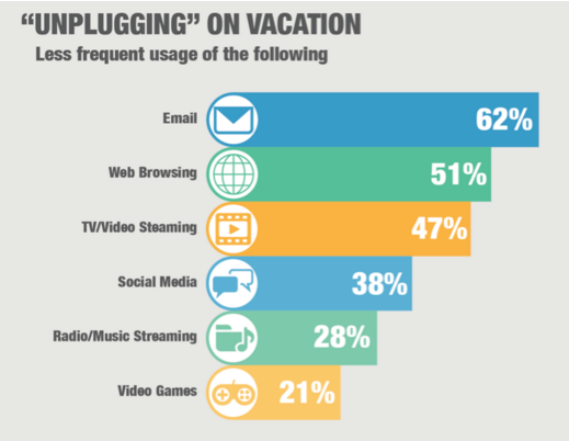 When it Comes to Vacation Homes, Technology Matters a Lot