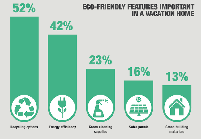 How to Appeal to the Eco-Friendly Vacationer
